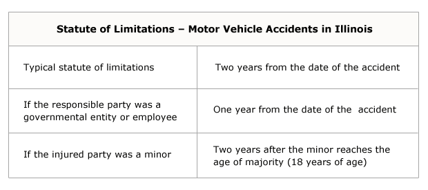 Car Accidents Information Center
