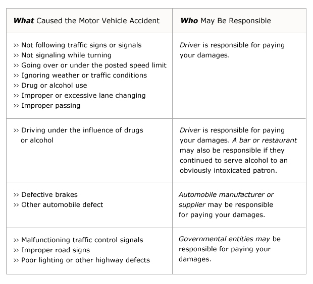 Car Accident At Fault Chart