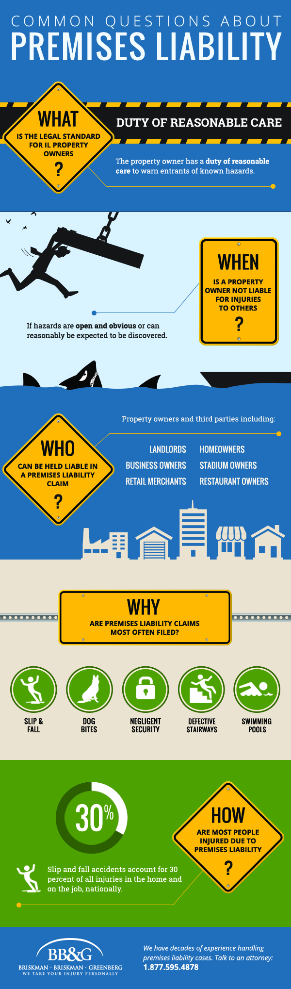 This infographic answers common Chicago premises liability questions.