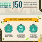 How safe is Chicago driving?