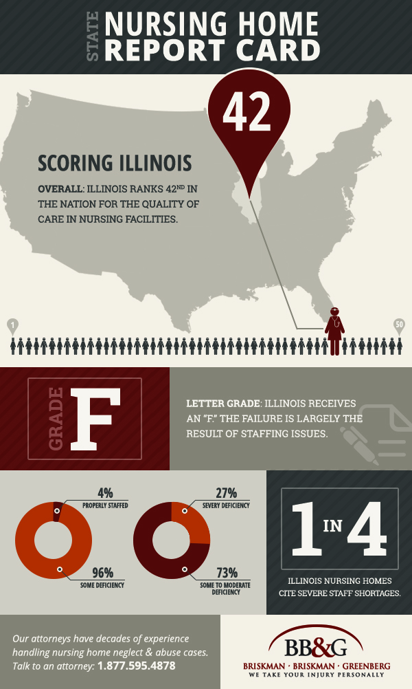 This infographic shows how nursing homes in Illinois rank among the rest of the United States.