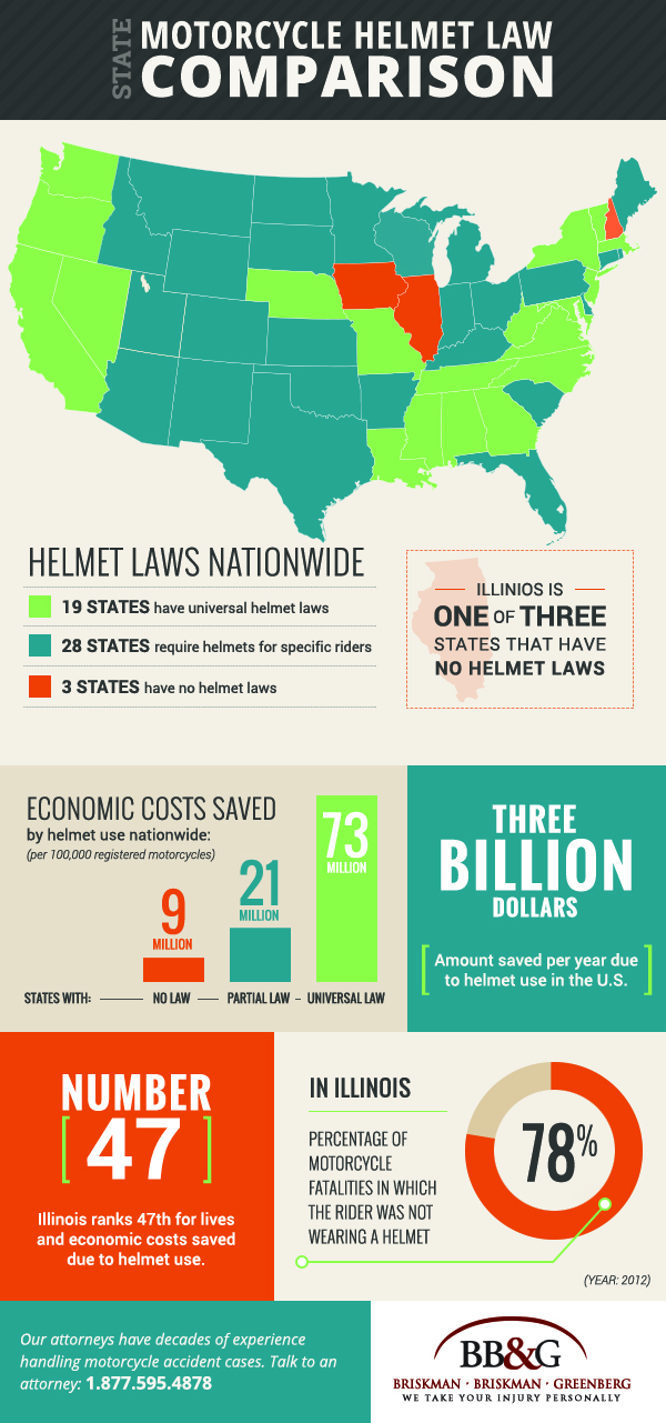 This infographic shows Illinois motorcycle helmet laws compare to the rest of the United States.