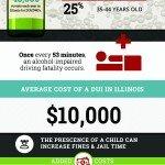 Illinois drunk driving statistics