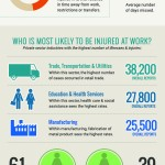 Chicago workplace injuries