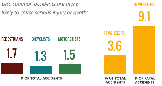 Less Common Accidents
