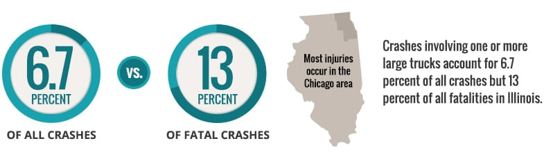 Illinois Truck Crash Attorney