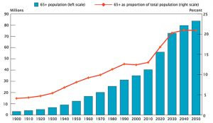us_population_over_65_projected700