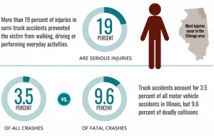Chicago Truck Accident Lawyers