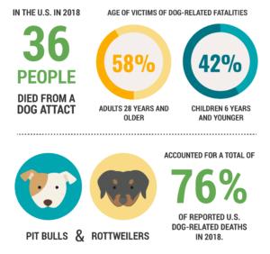dog-bite-2018-stats