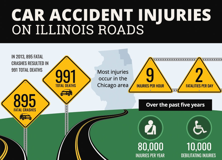 Illinois Car Accident Injuries - Infographic