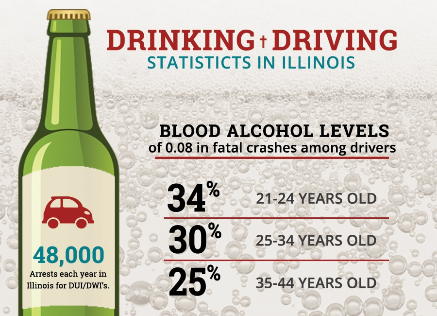 IL Drunk Driving Stats - Infographic