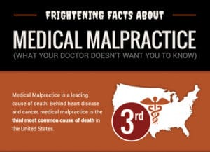 Madiacl Malpractice State - Infographic