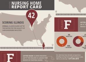 Illinois Nursing Home Report Card - Infographic