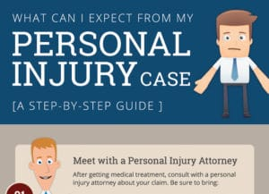 What to Expect from a Personal Injury Case - Infographic