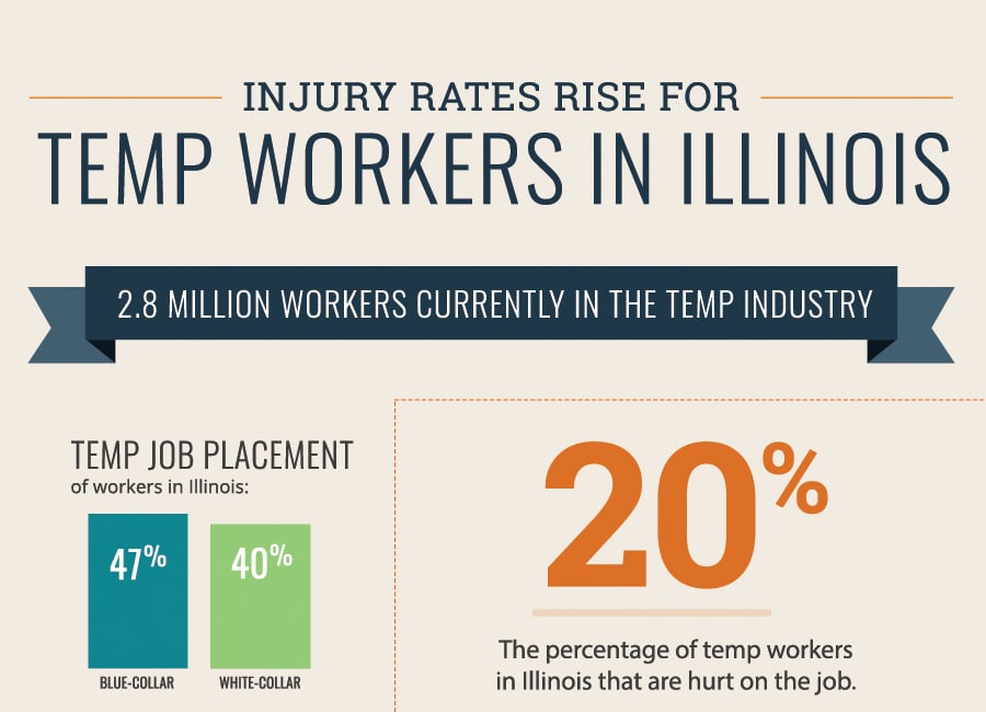 Temp Worker Injuries - Infographic