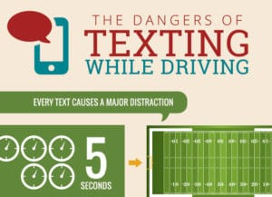 Texting While Driving - Infographic