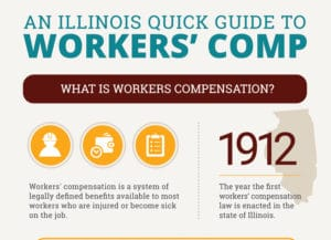 Workers' Compensation Quick Guide - Infographic
